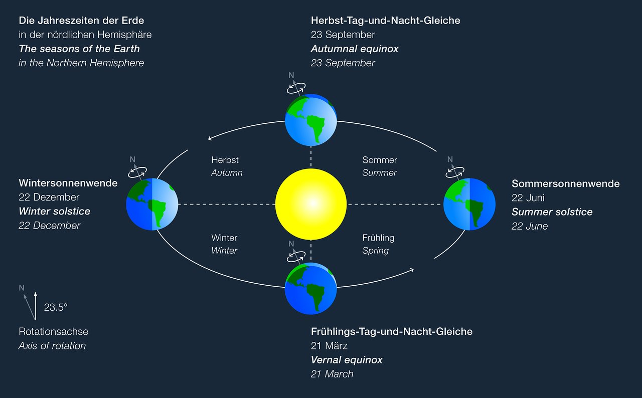 Earth's position at the solstices and equinoxes