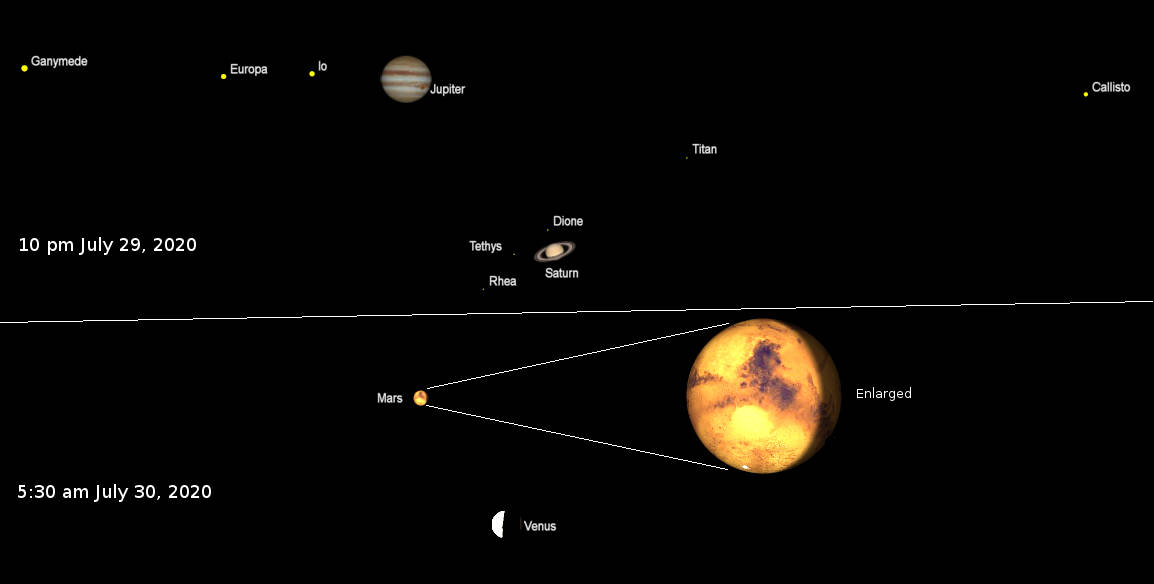 Planets and the Moon on a single night