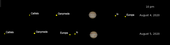 Jupiter and its Galilean moons for tonight and tomorrow night