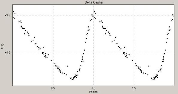 Delta_Cephei_lightcurve