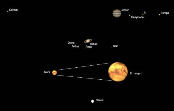 Telescopic planets
