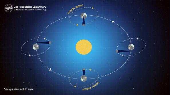 Explaining eclipse seasons, NASA/JPL