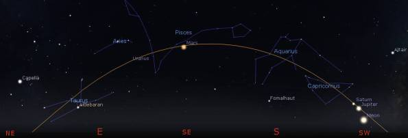 Evening planets, Moon, ecliptic and zodiac in the evening