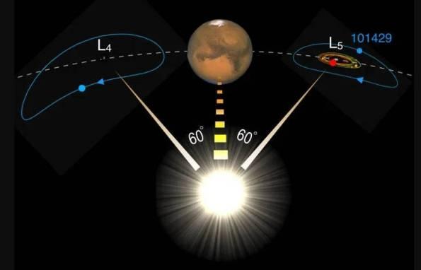 Martian Trojan asteroids