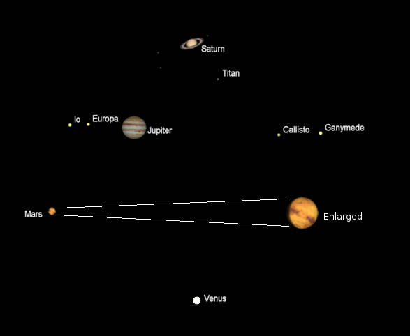 Telescopic views of some bright planets