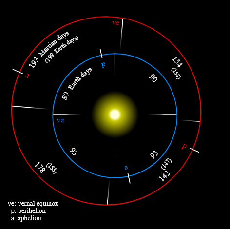 Earth and Mars orbits and seasons compared