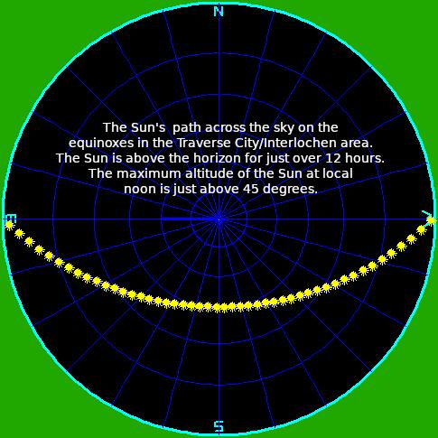 Sun's path on the equinox for TC-Interlochen