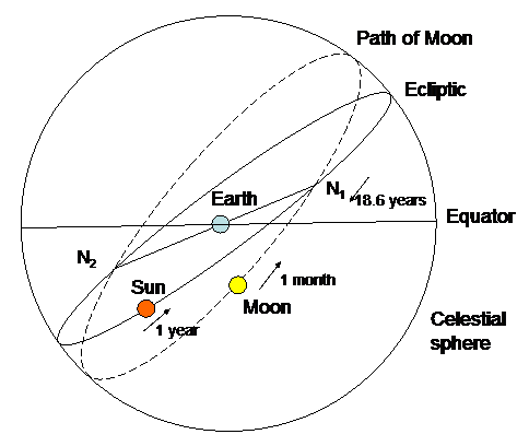 Apparent paths of the Sun and Moon against the sky