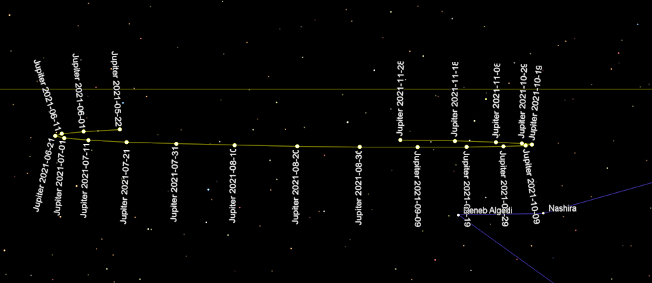 Jupiter retrogade motion for 2021