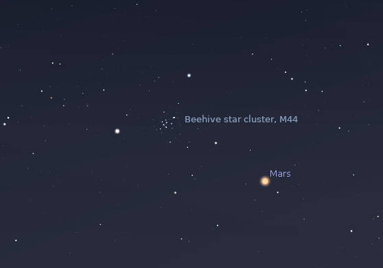 Mars and the Beehive star cluster