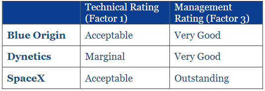 Technical and Management Adjectival Ratings
