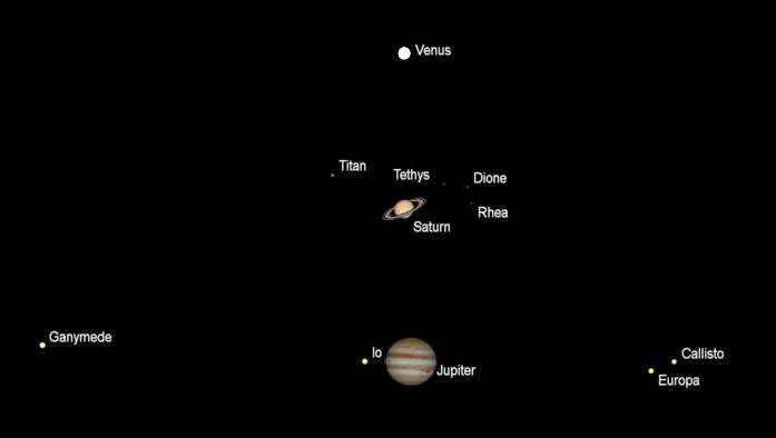 Telescopic views of Venus, Saturn and Jupiter to scale