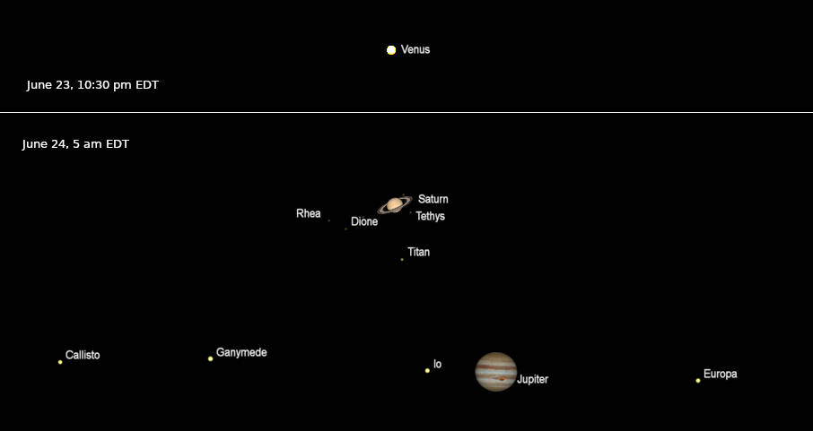 The planets as seen in a telescope