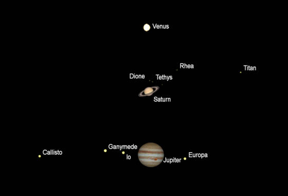 The naked-eye planets as they would be seen in small telescopes