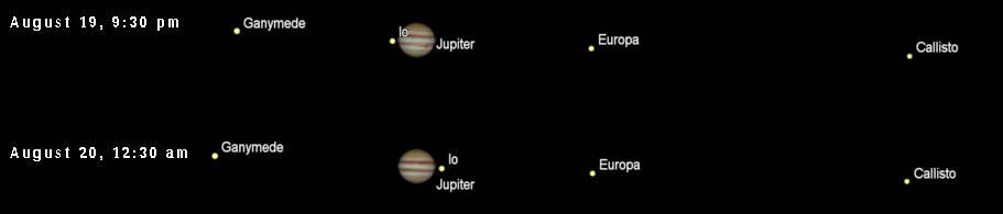 Jupiter's Galilean moons at two times tonight