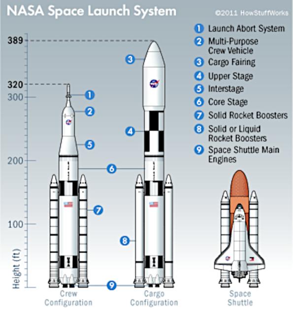 Shuttle-SLS comparisons