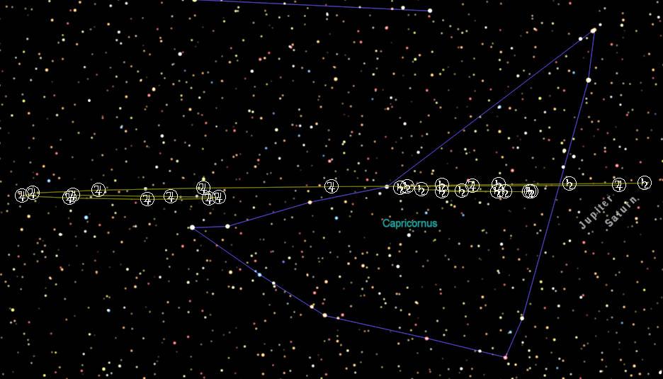 Jupiter and Saturn retrograde loops in 2021